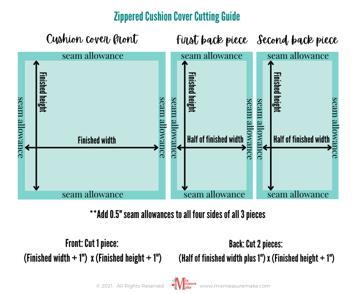 """A diagram showing to cut the cushion front 1"""" wider and taller than the finished cushion dimensions. Cut 2 pieces for the back that are 1"""" wider than the half the finished width, and 1"""" taller than the finished height. Cutting guide for a piped cushion with zip"""